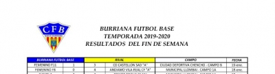 resultados-fin-de-semana-burriana-futbol-base-y-at-burriana-salesianos